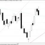 A Zoom into Sensex Gann Chart