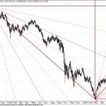 Dow Jones Nearing Gann Resistance