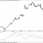 Twigg's Money Flow Update for Sensex