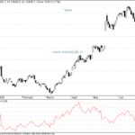 Twiggs Money flow Update for Sensex
