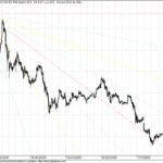 Aban 15 min Charts with GANN Indicator