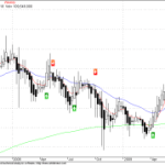 Bharti Weekly Charts – NMA Analysis