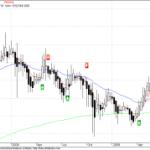 Bharti Weekly Charts – NMA Analysis