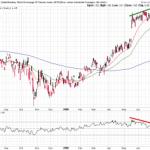 Sensex/Dow Ratio Update