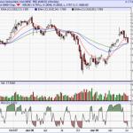 Reliance 13-34-55 EMA Weekly strategy