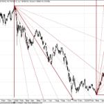Sensex Gann Chart Update