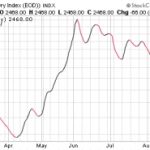 Baltic Dry Index Crashing