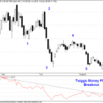 Twiggs Money Flow Breakout in Chambal Fertilisers