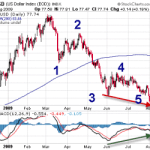 USD Index Bottomed Out???