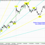 GANN FANN for Nifty with Perfect Support/Resistance