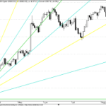 Nifty Breaks GANN Supports!