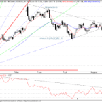 Reliance and Chennai Petro(CPCL) in Breakout