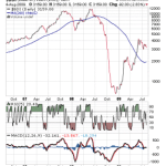 Baltic Dry Index in Decline Mode