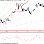 TATA STEEL Struggling near GANN Supports