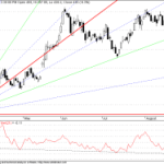 Possible reversal in TATA Steel and TATA Tea