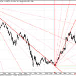 GANN Lines and Stop Loss for Nifty