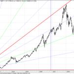 GANN Charts for Sensex – Overview