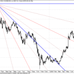 GANN Chart Update for Nifty and Sensex