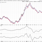 Gold-OIL Ratio turning up once again