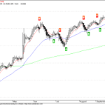 NMA Buy/Sell Signal for Nifty and Dow Jones