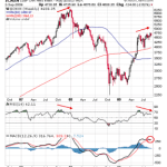 Strong Negative Divergence formation in Nifty Weekly Charts
