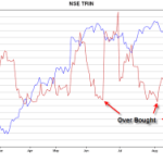 TRIN in OverBought Region