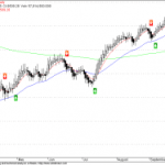 Dow Jones Buy Signal Reversed to Sell