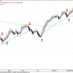 Dow Jones Buy Signal Reversed to Sell