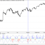 Rainbow Oscillator and Nifty