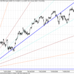 Shorter Term GANN Charts