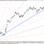 Shorter Term Nifty GANN Update