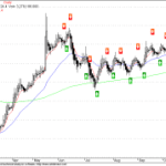 Reliance NMA Daily Chart – Few Thoughts
