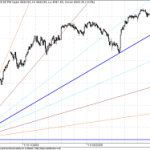 Shifting the Shorter term GANN Lines for Nifty once again