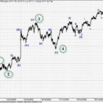 Fifth Wave Extension Pattern in Nifty
