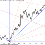 Zoomed Charts of Long Term GANN Nifty Charts