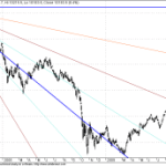 Nikkei Breaks Long term GANN Resistance
