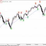 NMA Buy Signal for Nifty on Daily Charts