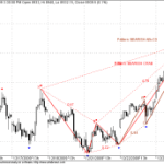 Nifty Bank Futures Harmonic Pattern
