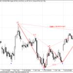 Bearish BAT Pattern in Bank Nifty Futures