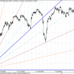GANN Shorter term update for Nifty as on 15 Dec 2009