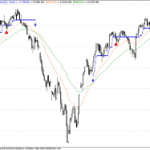 Guppy Count Back Trailing Stop Loss Trading System for Nifty