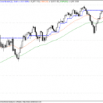 Ideal Nifty Trade for 10 th Dec 2009