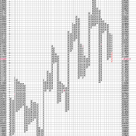 Hang Seng Gets Bearish in P&F charts