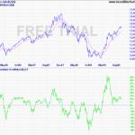 Twiggs Momentum Oscillator for Sensex