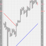 Double Bottom breakdown in Nifty P&F Chart