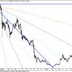 Long term Breakout in Aban GANN Charts