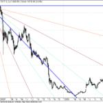 Long term Breakout in Aban GANN Charts