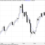 Nifty and Montly 5 EMA