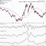 Slope Indicator Update for US Dollar Index