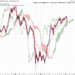 Ichimoku Weekly Cloud Chart for Nifty, Shangai Composite and Hang Seng